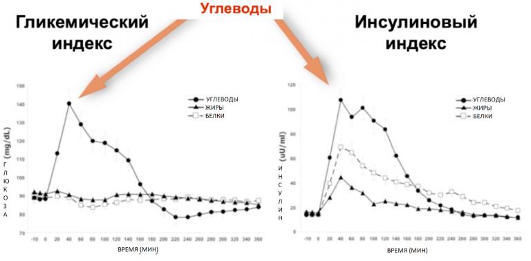 Инсулиновый и гликемический индекс сочетание