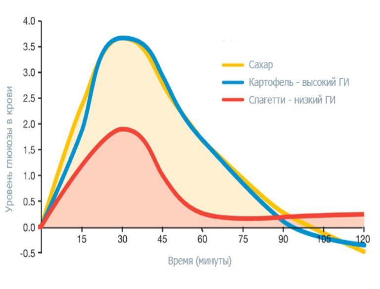 гликимичесий индекс важность для здоровья