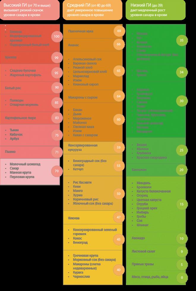 Таблица гликемических показателей еды