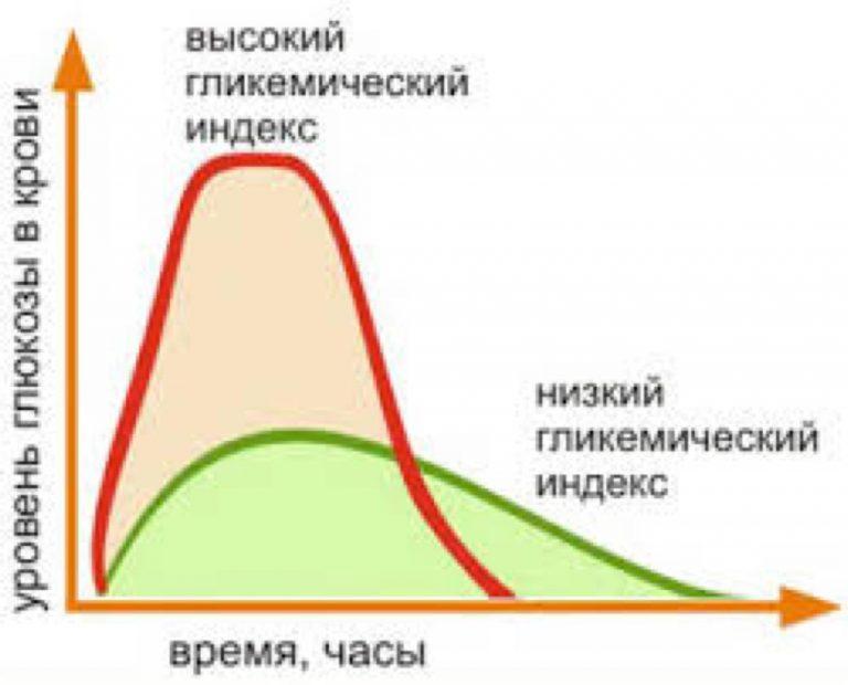 гликемический индекс низукоуглеводный