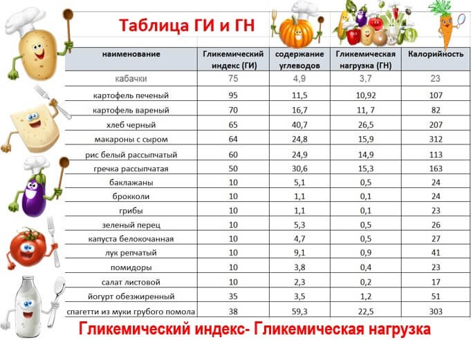 Таблика с показателями гликемической нагрузки и углеводной